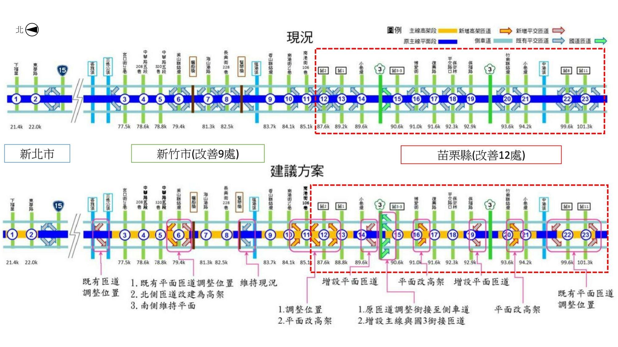 現況進出台61線主線平交路口動線(上)、改善後進出台61線主線匝道動線(下)比較示意圖