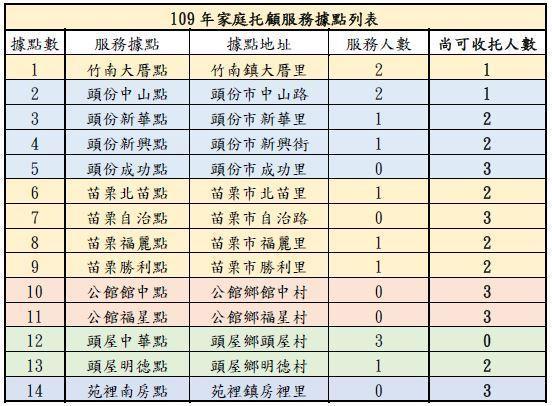 109年家托服務據點列表.JPG
