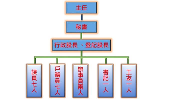 戶政 組織圖