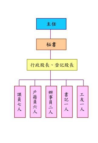 竹南鎮戶政事務所-組織編制(jpg)