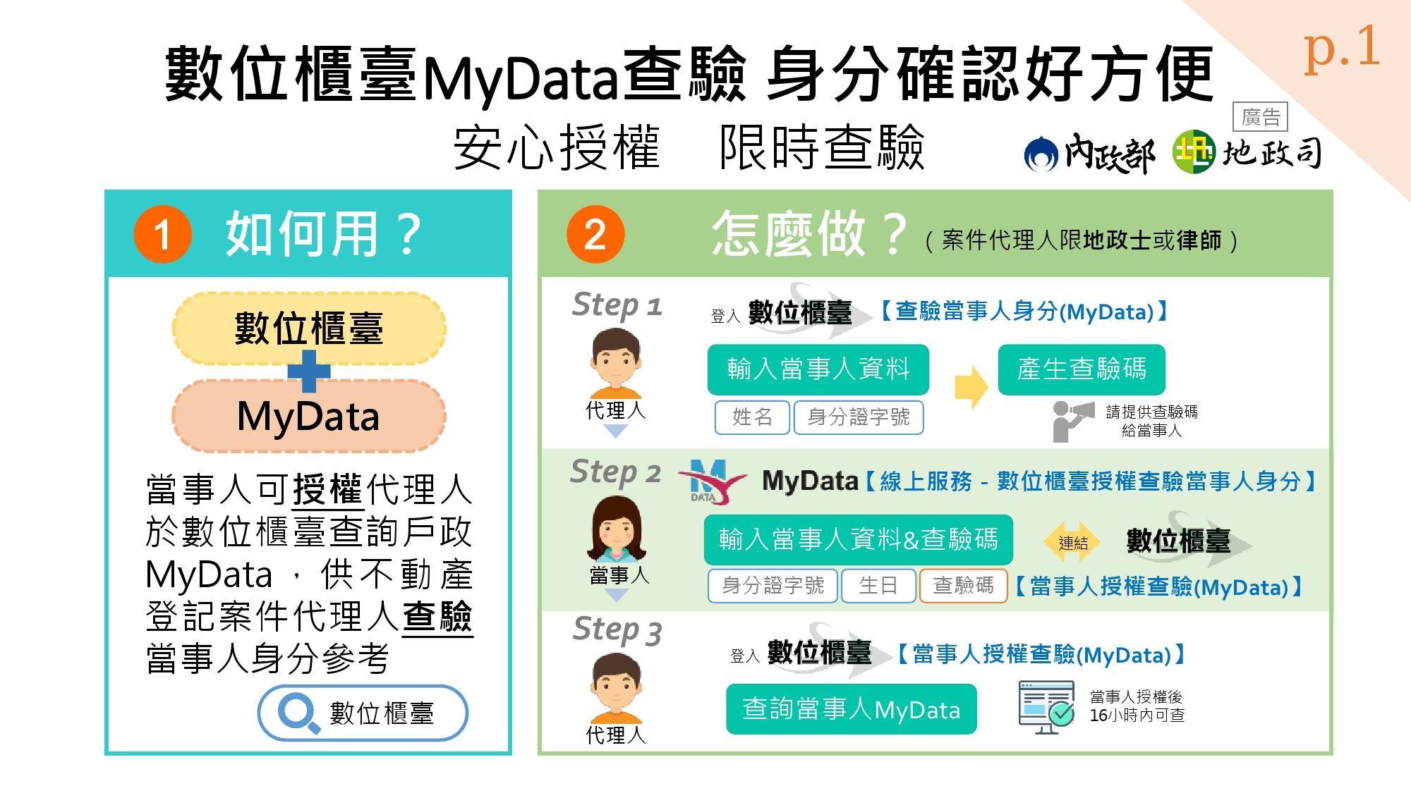內政部數位櫃臺網站將自110年4月1日起提供MyData查驗功能,以利登記案件專業代理人查驗當事人身分參考