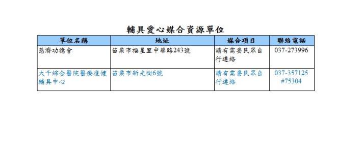 108年度苗栗縣輔具愛心媒合資源單位一覽表