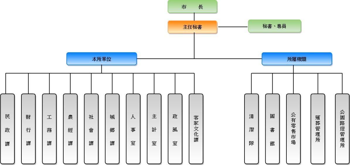 附件1_頭份市公所組織編制圖