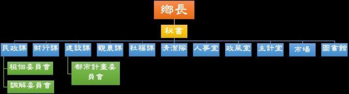 公所組織圖