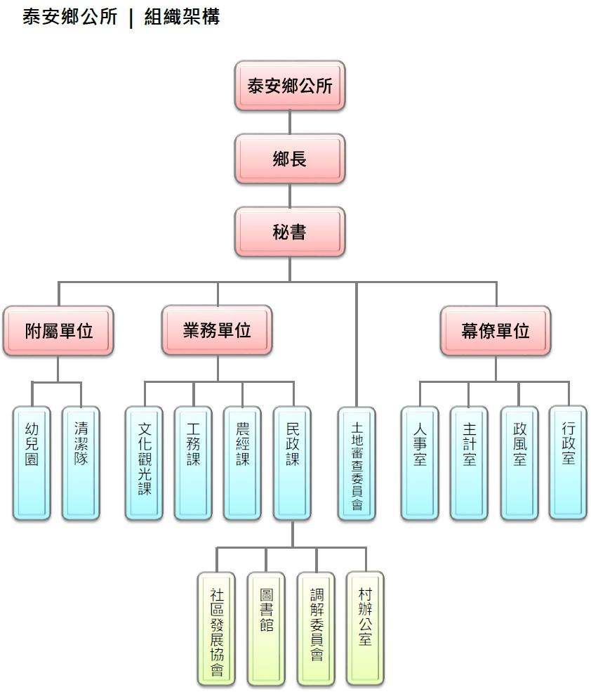 泰安鄉公所組織架構圖
